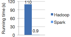 logistic-regression